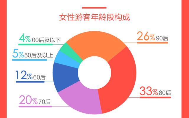 途牛发布《2018-2019女性游客旅游消费分析报告》