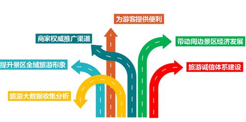 """""""智游长白山""""——互联网+全域旅游新典范"""